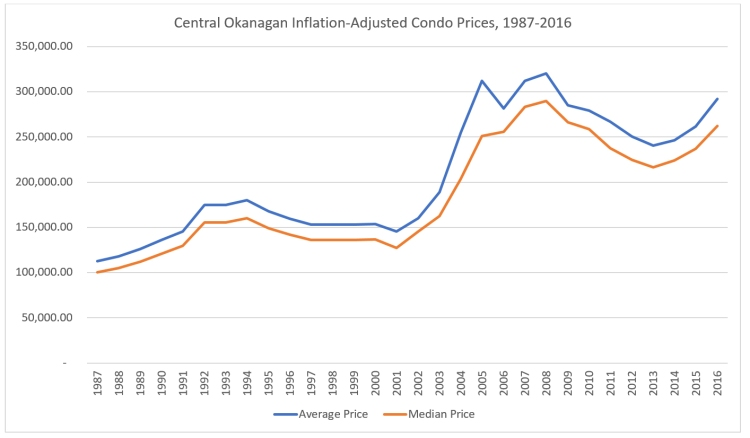 CO Condo Prices _ Better Format.jpg