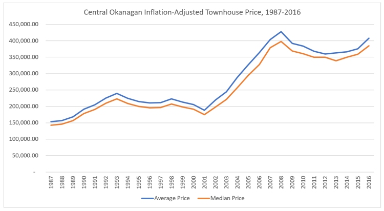 CO Townhouse Prices.jpg