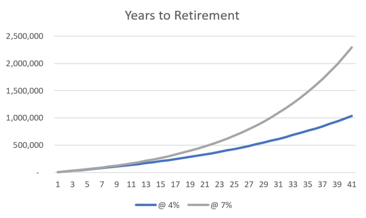 Years to Retirement at Different Growth Rates